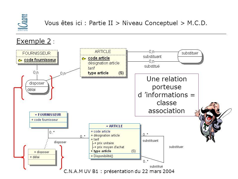 Vous êtes ici : Partie II > Niveau Conceptuel > M.C.D. C.N.A.M UV B1 : présentation du 22 mars 2004 Exemple 2 : Une relation porteuse d 'informations