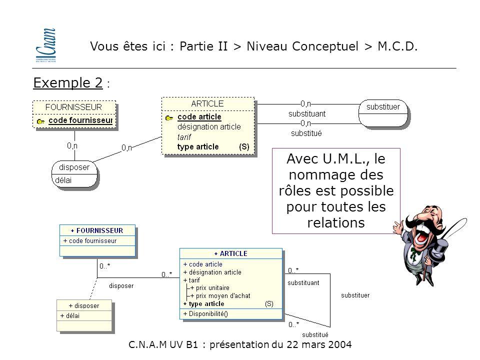 Vous êtes ici : Partie II > Niveau Conceptuel > M.C.D. C.N.A.M UV B1 : présentation du 22 mars 2004 Exemple 2 : Avec U.M.L., le nommage des rôles est