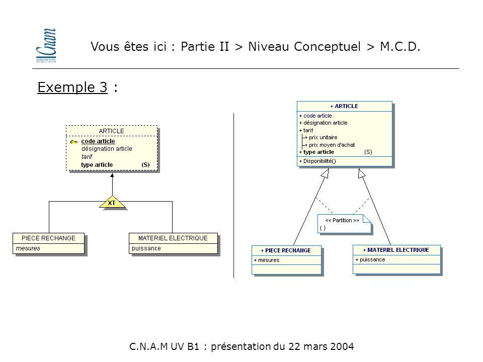 Vous êtes ici : Partie II > Niveau Conceptuel > M.C.D. C.N.A.M UV B1 : présentation du 22 mars 2004 Exemple 3 :