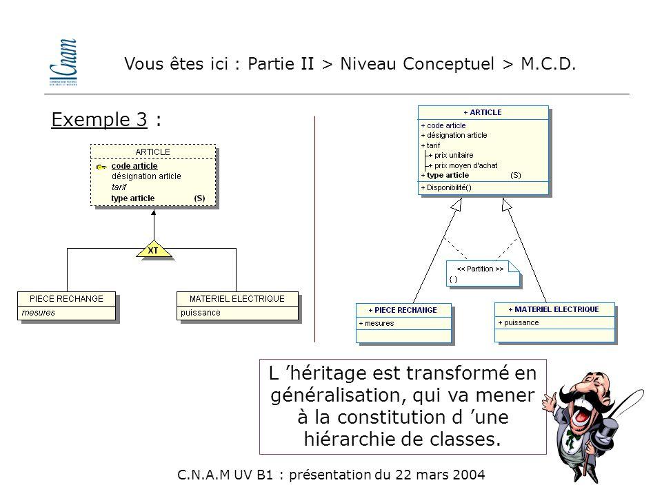 Vous êtes ici : Partie II > Niveau Conceptuel > M.C.D. C.N.A.M UV B1 : présentation du 22 mars 2004 Exemple 3 : L 'héritage est transformé en générali