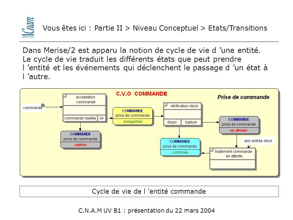 Vous êtes ici : Partie II > Niveau Conceptuel > Etats/Transitions C.N.A.M UV B1 : présentation du 22 mars 2004 Dans Merise/2 est apparu la notion de c