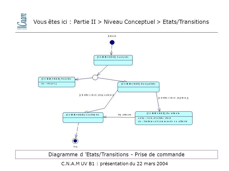 Vous êtes ici : Partie II > Niveau Conceptuel > Etats/Transitions C.N.A.M UV B1 : présentation du 22 mars 2004 Diagramme d 'Etats/Transitions - Prise