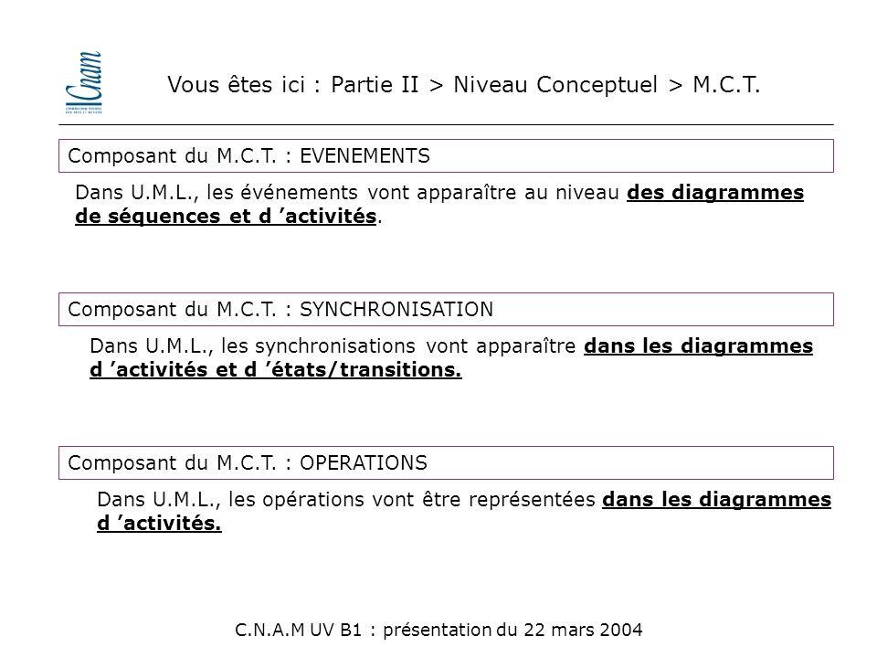 Vous êtes ici : Partie II > Niveau Conceptuel > M.C.T. C.N.A.M UV B1 : présentation du 22 mars 2004 Composant du M.C.T. : EVENEMENTS Composant du M.C.