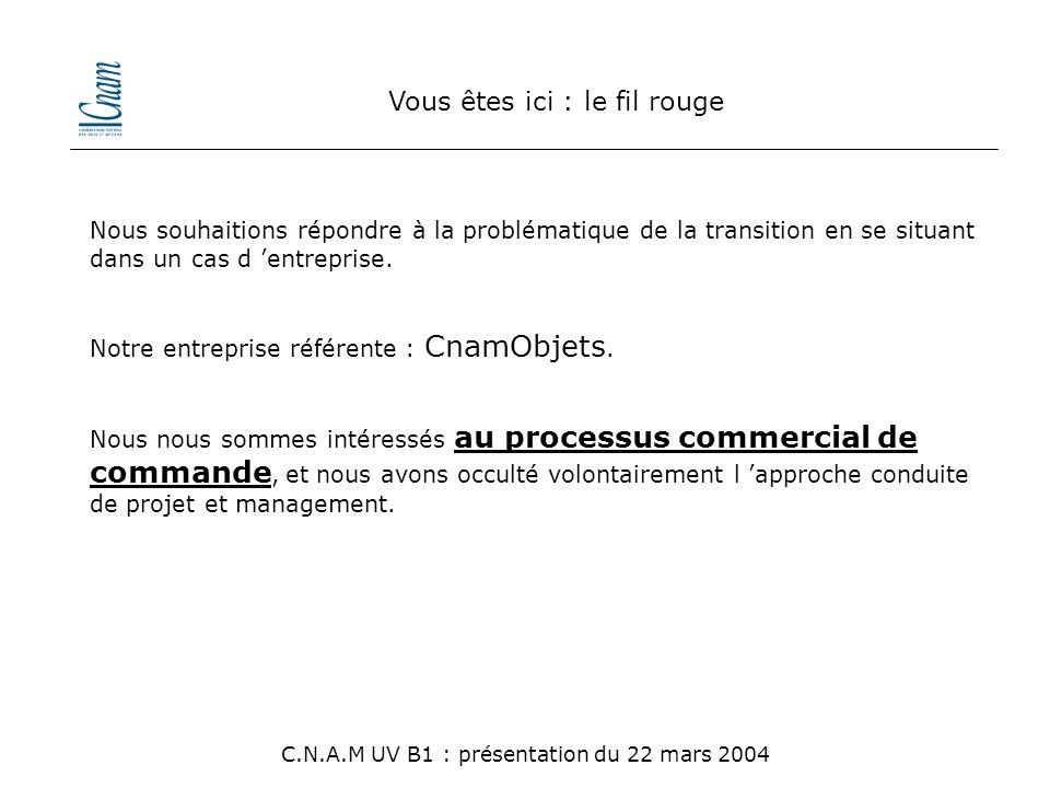 Vous êtes ici : Partie II > Les cycles du processus C.N.A.M UV B1 : présentation du 22 mars 2004 Cycle d 'abstraction : U.M.L.