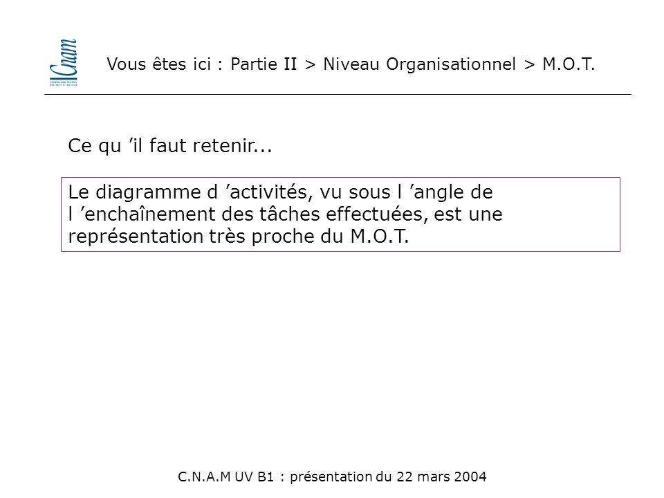 Le diagramme d 'activités, vu sous l 'angle de l 'enchaînement des tâches effectuées, est une représentation très proche du M.O.T. C.N.A.M UV B1 : pré