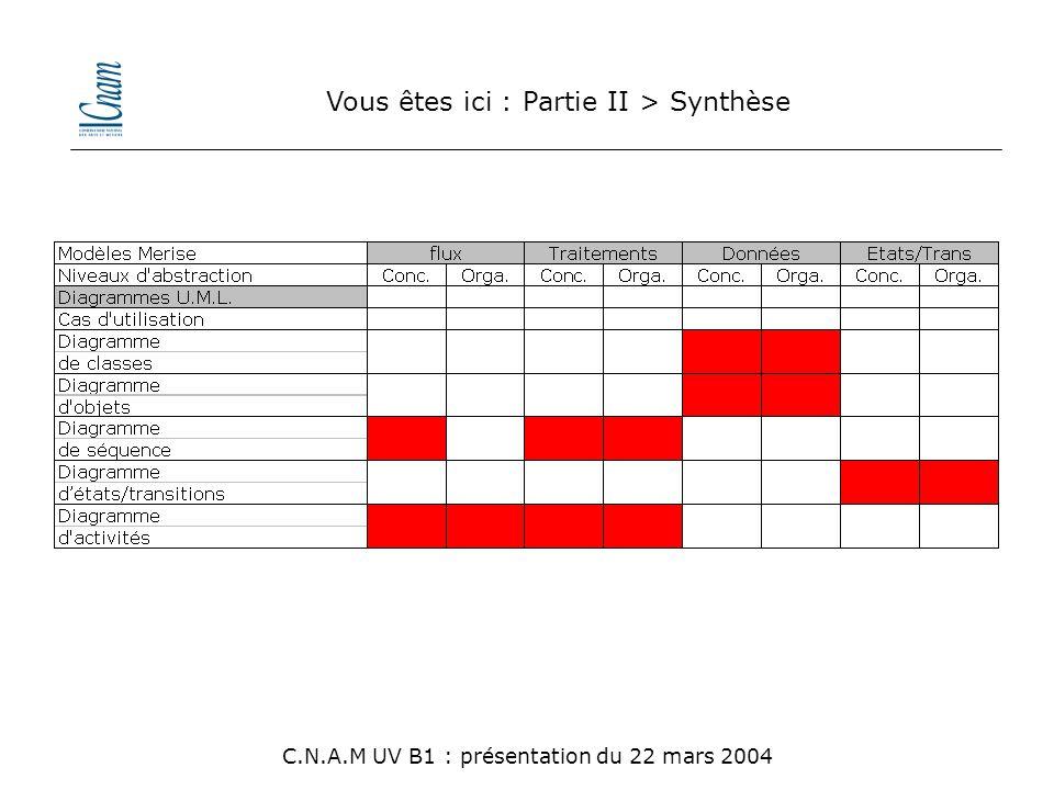 Vous êtes ici : Partie II > Synthèse C.N.A.M UV B1 : présentation du 22 mars 2004