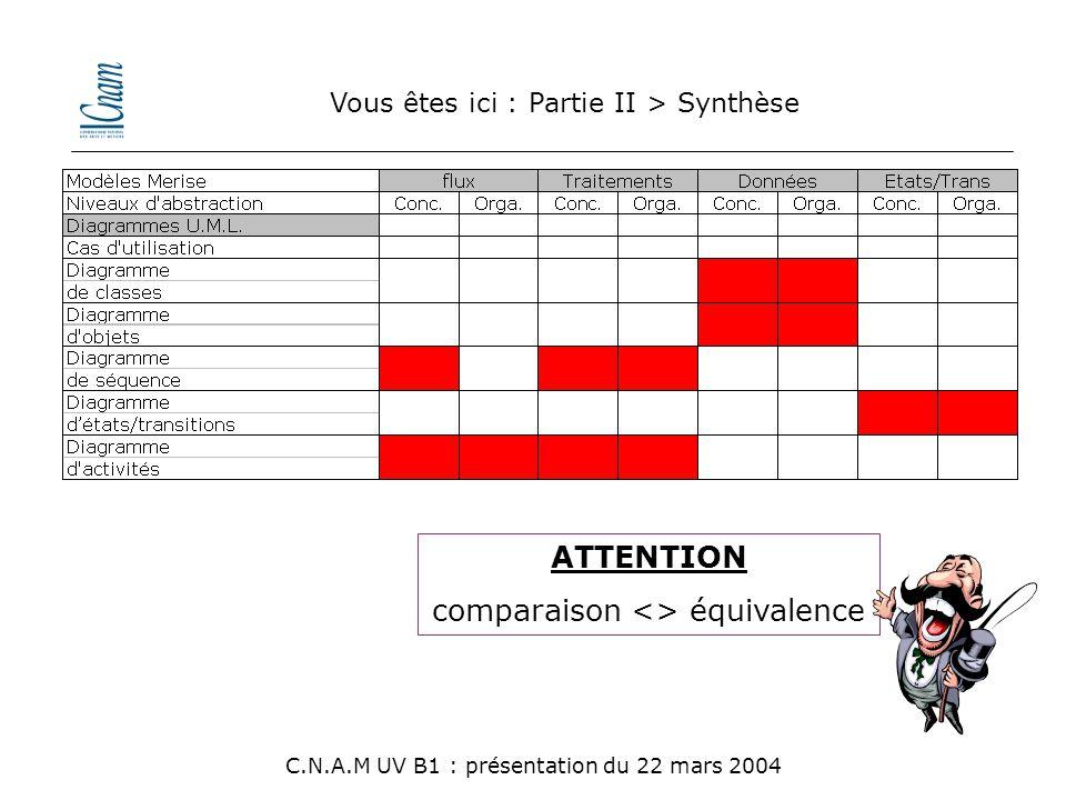 Vous êtes ici : Partie II > Synthèse C.N.A.M UV B1 : présentation du 22 mars 2004 ATTENTION comparaison <> équivalence