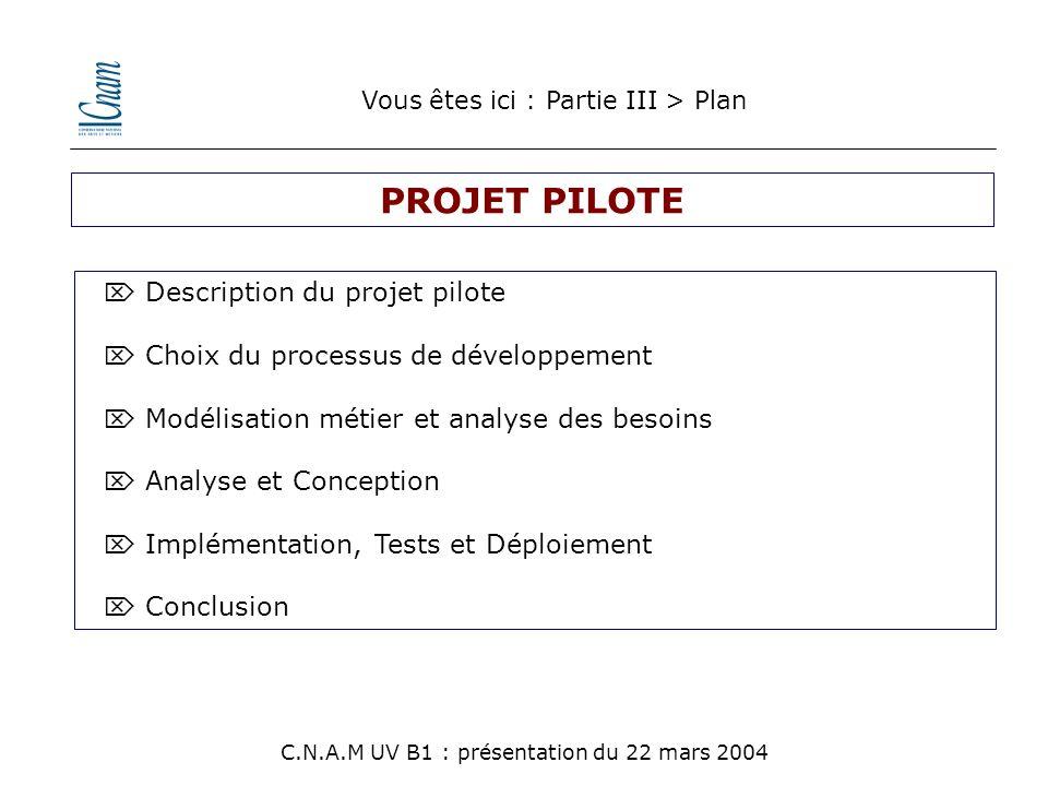 Description du projet pilote  Choix du processus de développement  Modélisation métier et analyse des besoins  Analyse et Conception  Implémenta