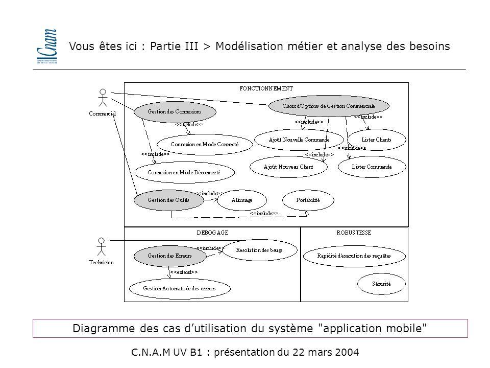 Diagramme des cas d'utilisation du système