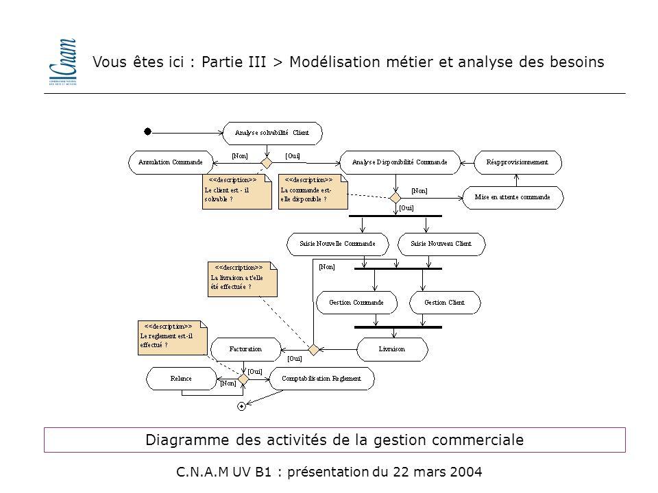 Diagramme des activités de la gestion commerciale Vous êtes ici : Partie III > Modélisation métier et analyse des besoins C.N.A.M UV B1 : présentation