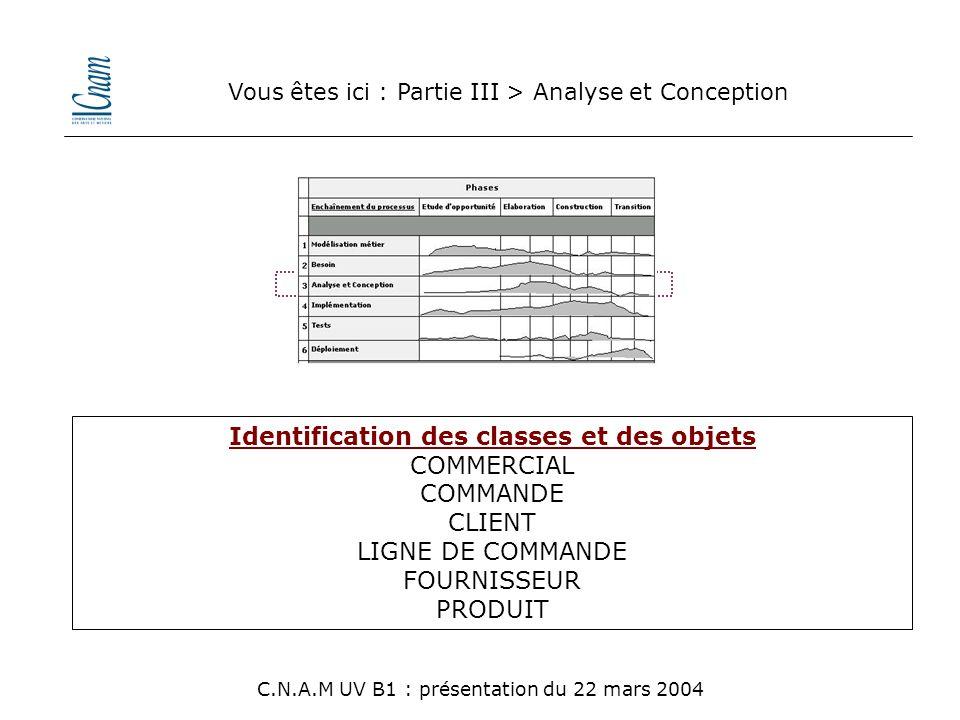 Identification des classes et des objets COMMERCIAL COMMANDE CLIENT LIGNE DE COMMANDE FOURNISSEUR PRODUIT Vous êtes ici : Partie III > Analyse et Conc