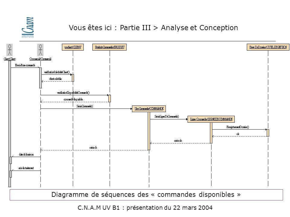 Diagramme de séquences des « commandes disponibles » Vous êtes ici : Partie III > Analyse et Conception C.N.A.M UV B1 : présentation du 22 mars 2004