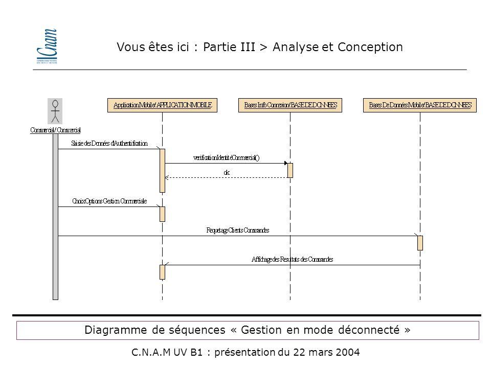 Vous êtes ici : Partie III > Analyse et Conception C.N.A.M UV B1 : présentation du 22 mars 2004 Diagramme de séquences « Gestion en mode déconnecté »