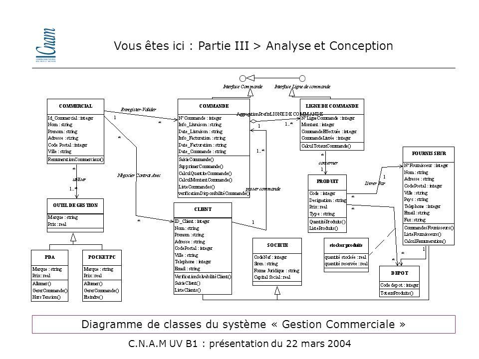 Diagramme de classes du système « Gestion Commerciale » Vous êtes ici : Partie III > Analyse et Conception C.N.A.M UV B1 : présentation du 22 mars 200