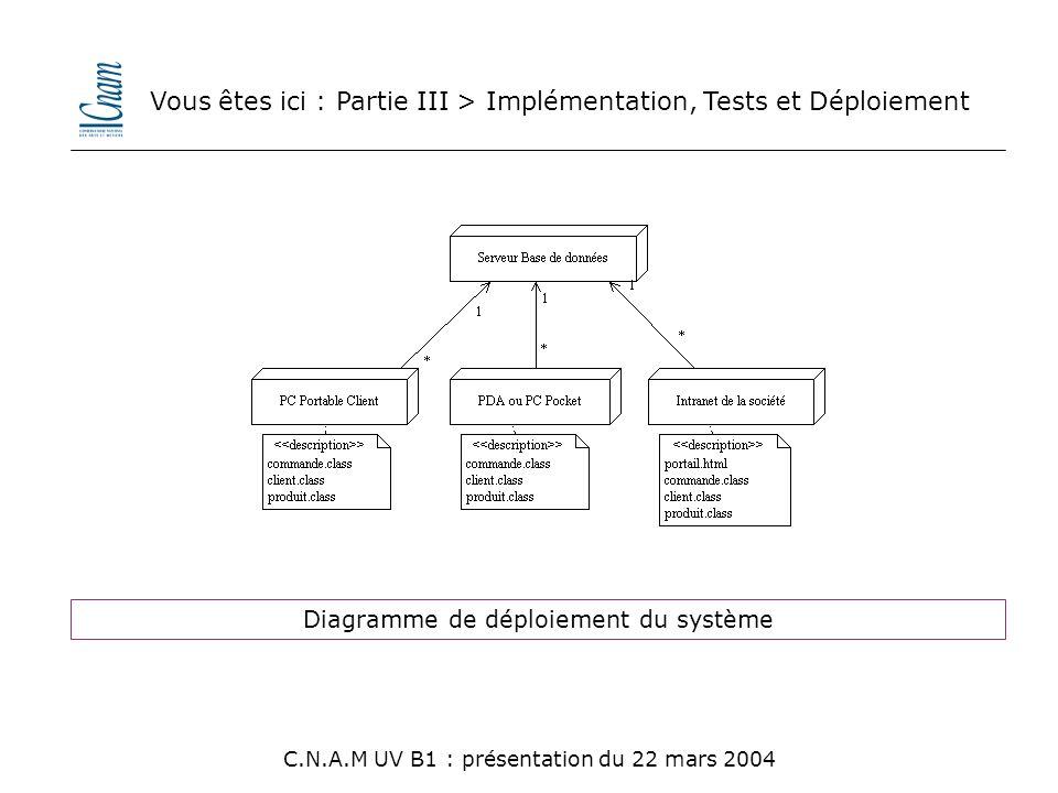 Diagramme de déploiement du système Vous êtes ici : Partie III > Implémentation, Tests et Déploiement C.N.A.M UV B1 : présentation du 22 mars 2004