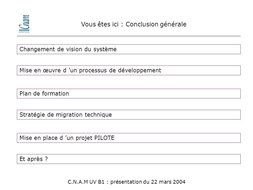 Vous êtes ici : Conclusion générale C.N.A.M UV B1 : présentation du 22 mars 2004 Changement de vision du système Mise en œuvre d 'un processus de déve