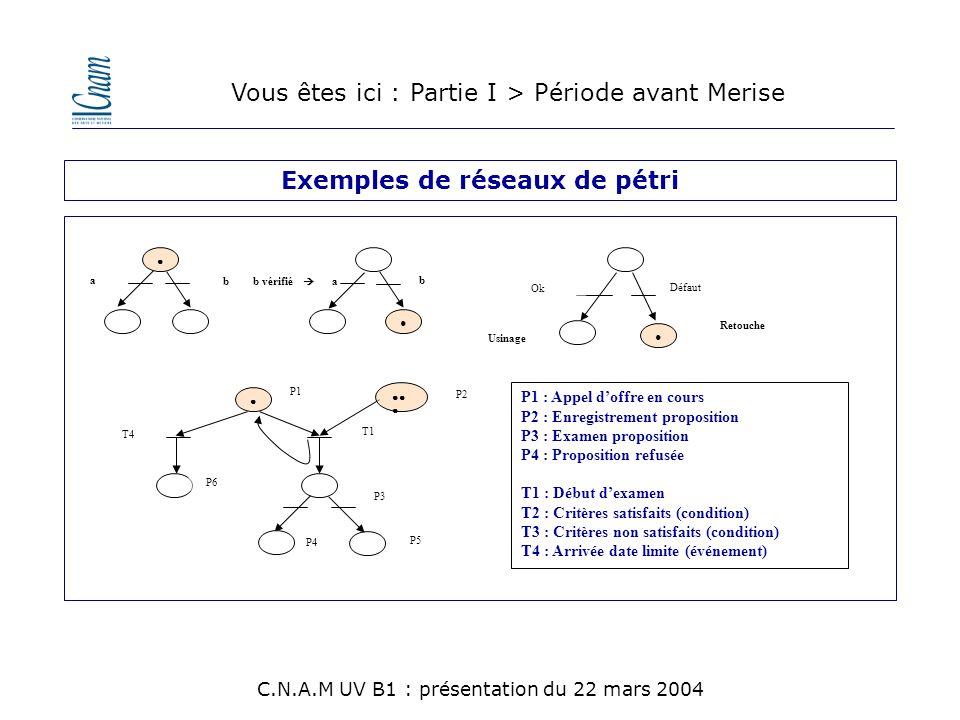 Vous êtes ici : Partie II > Plan C.N.A.M UV B1 : présentation du 22 mars 2004 Les principes Merisiens La modélisation du métier * l 'approche systémique * les cycles du processus * l 'approche fonctionnelle * l 'approche données / traitements * l 'approche par les messages * Niveau conceptuel (M.C.D., Etats / Transitions, M.C.T.) * Niveau organisationnel (M.O.T.).