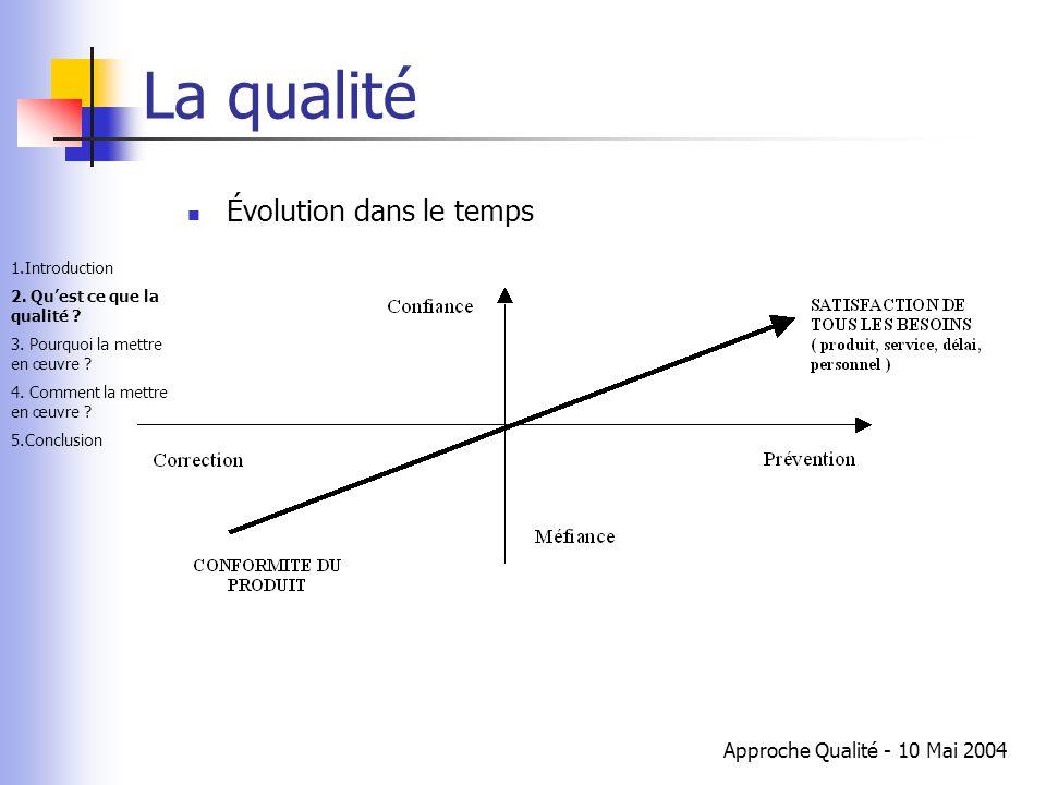 Approche Qualité - 10 Mai 2004 La qualité Évolution dans le temps 1.Introduction 2. Qu'est ce que la qualité ? 3. Pourquoi la mettre en œuvre ? 4. Com