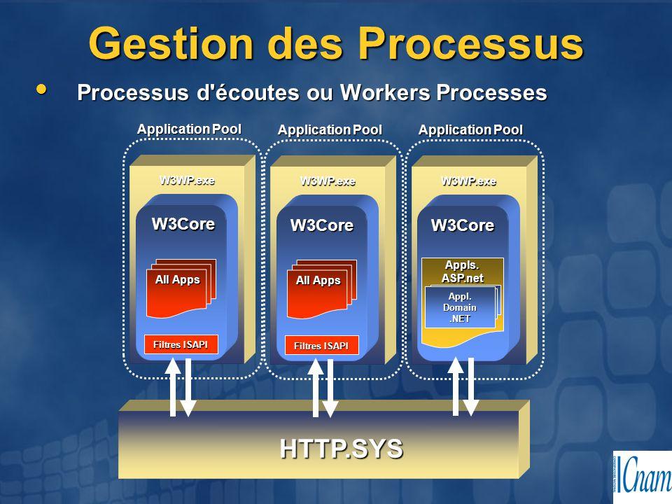 Gestion des Processus Processus d'écoutes ou Workers Processes Processus d'écoutes ou Workers Processes HTTP.SYS W3Core Filtres ISAPI W3WP.exe All App