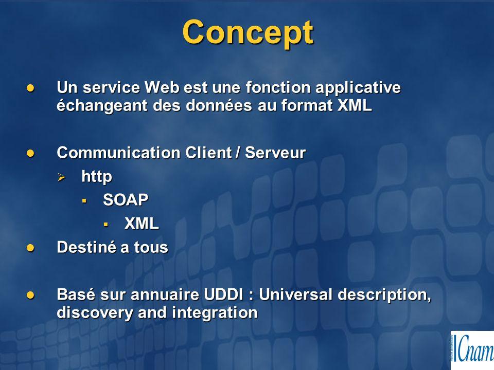 Concept Un service Web est une fonction applicative échangeant des données au format XML Un service Web est une fonction applicative échangeant des do
