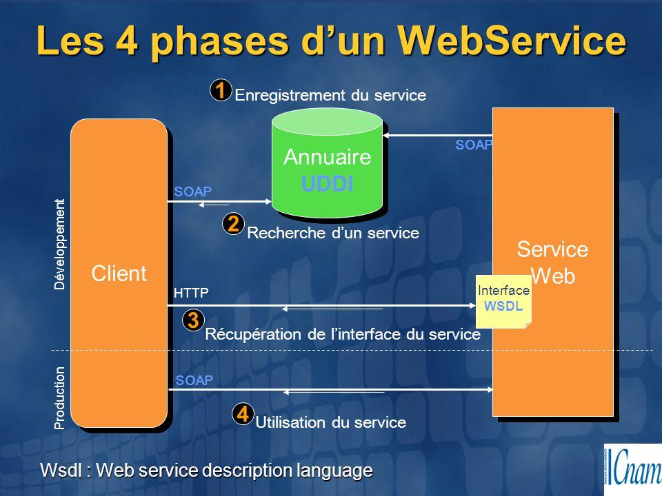 Les 4 phases d'un WebService Annuaire UDDI Annuaire UDDI Client Service Web Service Web Interface WSDL SOAP Enregistrement du service 1 Recherche d'un