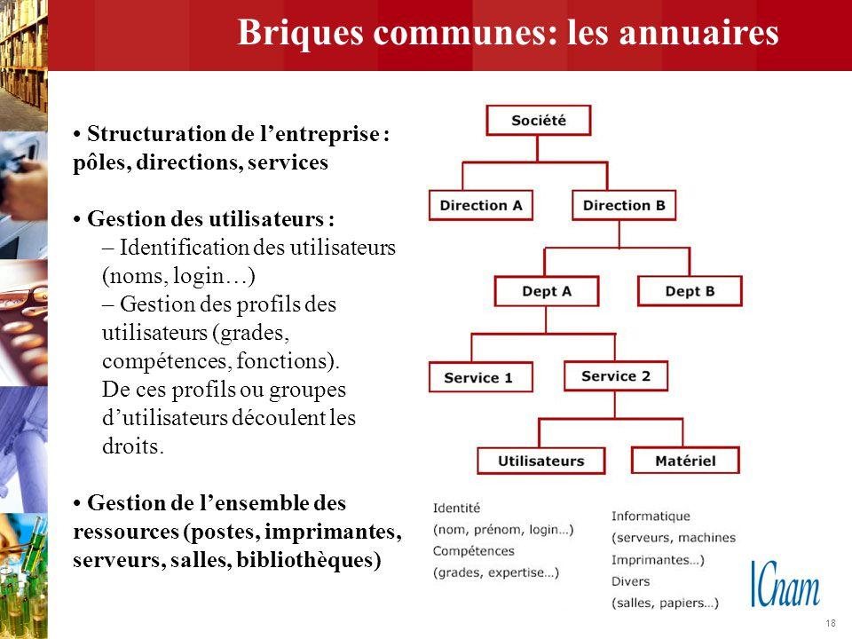 18 Briques communes: les annuaires Structuration de l'entreprise : pôles, directions, services Gestion des utilisateurs : – Identification des utilisa