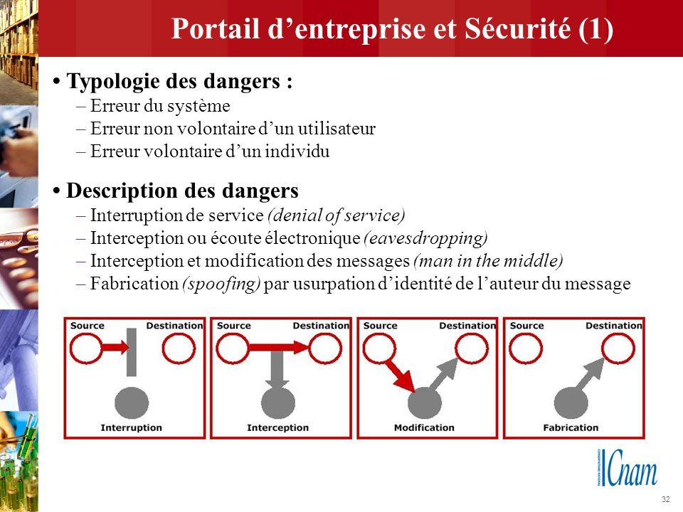 32 Portail d'entreprise et Sécurité (1) Typologie des dangers : – Erreur du système – Erreur non volontaire d'un utilisateur – Erreur volontaire d'un