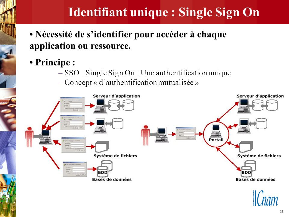 35 Identifiant unique : Single Sign On Nécessité de s'identifier pour accéder à chaque application ou ressource. Principe : – SSO : Single Sign On : U