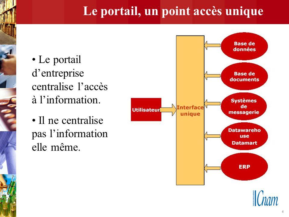 4 Le portail, un point accès unique Le portail d'entreprise centralise l'accès à l'information. Il ne centralise pas l'information elle même.