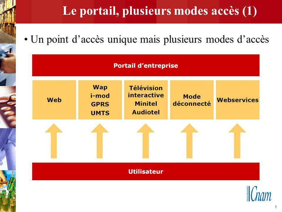5 Le portail, plusieurs modes accès (1) Un point d'accès unique mais plusieurs modes d'accès