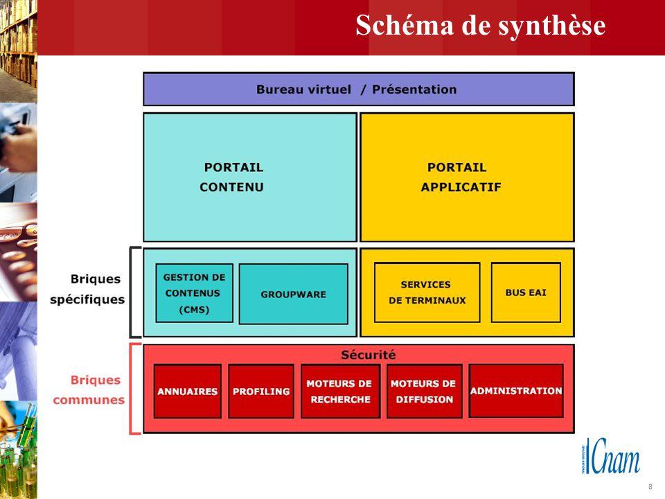 19 Briques communes: personnalisation et profiling (1) Personnalisation de l'interface – Notion de bureau virtuel : Espace utilisateur divisé en plusieurs zones indépendantes – Notion de « portlet » : composant logiciel autonome responsable de la recherche et de l'affichage d'informations spécifiques.