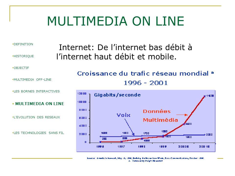 MULTIMEDIA ON LINE Internet: De l'internet bas débit à l'internet haut débit et mobile.  DEFINITION  HISTORIQUE  OBJECTIF  MULTIMEDIA OFF-LINE  L
