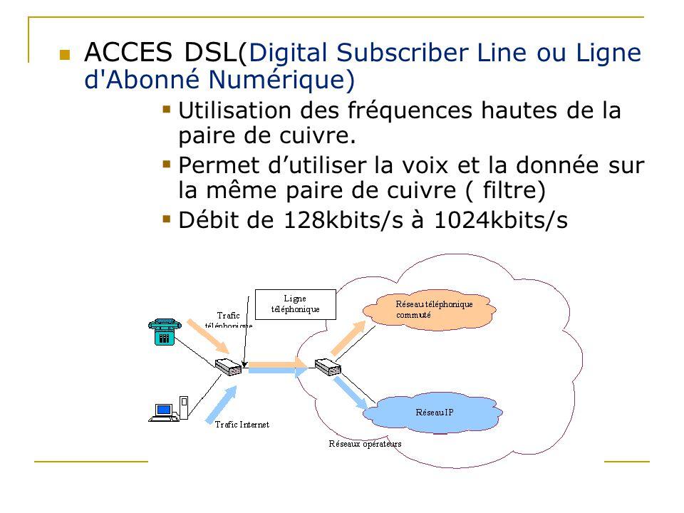 ACCES DSL (Digital Subscriber Line ou Ligne d'Abonné Numérique)  Utilisation des fréquences hautes de la paire de cuivre.  Permet d'utiliser la voix