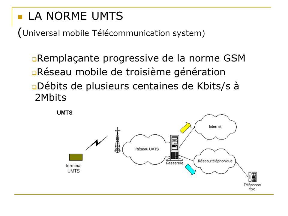 LA NORME UMTS ( Universal mobile Télécommunication system)  Remplaçante progressive de la norme GSM  Réseau mobile de troisième génération  Débits