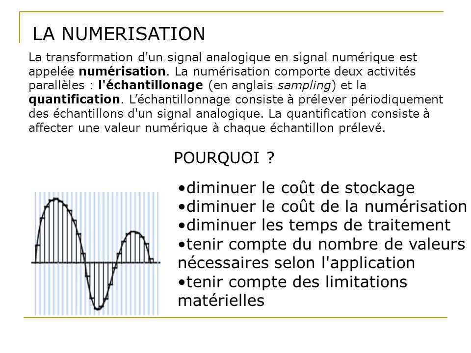 LA NUMERISATION diminuer le coût de stockage diminuer le coût de la numérisation diminuer les temps de traitement tenir compte du nombre de valeurs né