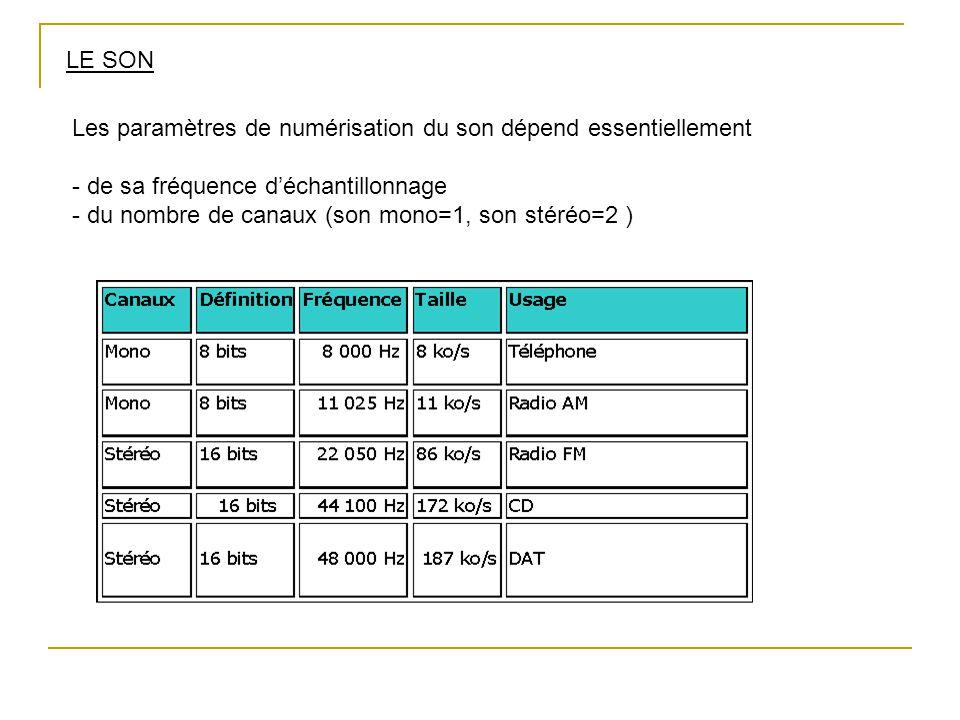 LE SON Les paramètres de numérisation du son dépend essentiellement - de sa fréquence d'échantillonnage - du nombre de canaux (son mono=1, son stéréo=