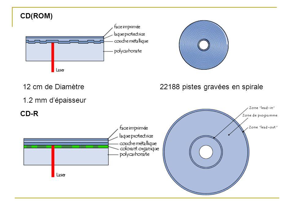 Type de supportCapacitéTemps musical équivalentNombre de CD équivalent CD650Mo1h14 min1 DVD simple face simple couche 4.7Go9h307 DVD simple face double couche 8.5Go17h3013 DVD double face simple couche 9.4Go19h14 DVD double face double couche 17Go35h26 DVD