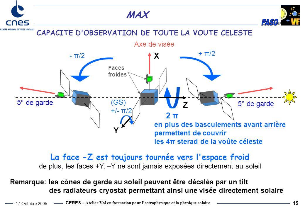 CERES – Atelier Vol en formation pour l'astrophysique et la physique solaire 17 Octobre 2005 15 MAX La face -Z est toujours tournée vers l espace froid de plus, les faces +Y, –Y ne sont jamais exposées directement au soleil Axe de visée 2 π en plus des basculements avant arrière permettent de couvrir les 4π sterad de la voûte céleste (GS) +/- π/2 Faces froides + π/2 5° de garde - π/2 5° de garde Y X Z Remarque: les cônes de garde au soleil peuvent être décalés par un tilt des radiateurs cryostat permettant ainsi une visée directement solaire CAPACITE D OBSERVATION DE TOUTE LA VOUTE CELESTE