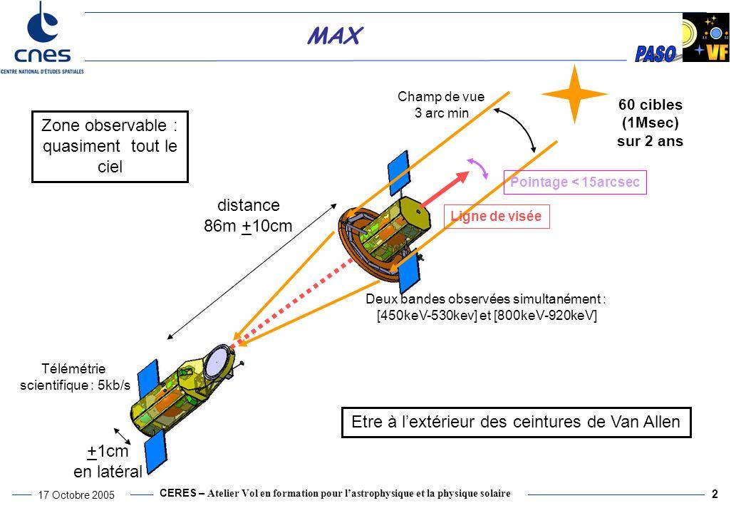 CERES – Atelier Vol en formation pour l'astrophysique et la physique solaire 17 Octobre 2005 2 MAX distance 86m +10cm +1cm en latéral 60 cibles (1Msec) sur 2 ans Deux bandes observées simultanément : [450keV-530kev] et [800keV-920keV] Ligne de visée Pointage < 15arcsec Champ de vue 3 arc min Zone observable : quasiment tout le ciel Etre à l'extérieur des ceintures de Van Allen Télémétrie scientifique : 5kb/s