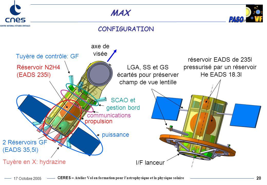 CERES – Atelier Vol en formation pour l'astrophysique et la physique solaire 17 Octobre 2005 20 MAX CONFIGURATION Réservoir N2H4 (EADS 235l) 2 Réservoirs GF (EADS 35,5l) Tuyère en X: hydrazine Tuyère de contrôle: GF puissance propulsion communications SCAO et gestion bord axe de visée réservoir EADS de 235l pressurisé par un réservoir He EADS 18.3l I/F lanceur LGA, SS et GS écartés pour préserver champ de vue lentille