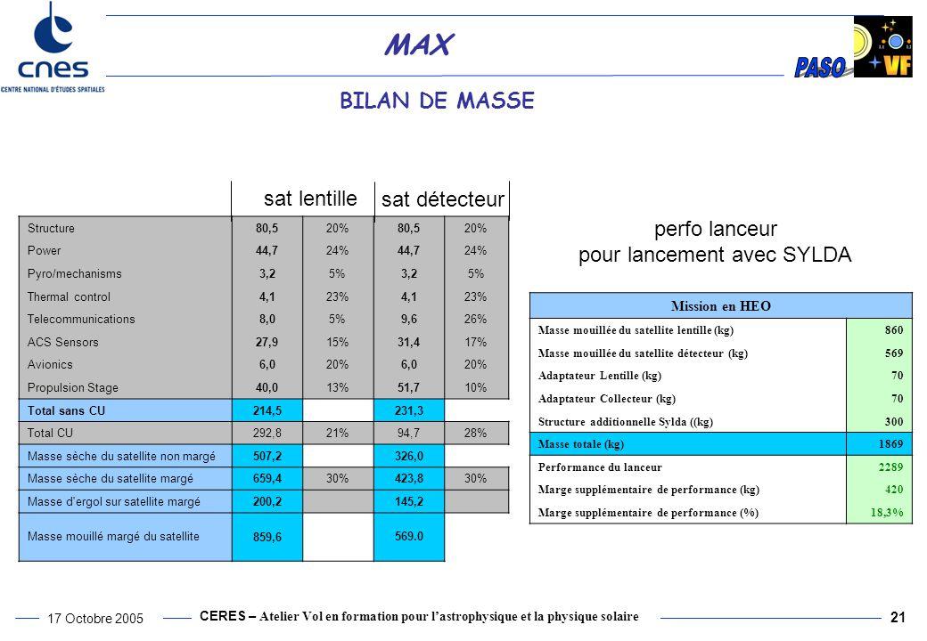 CERES – Atelier Vol en formation pour l'astrophysique et la physique solaire 17 Octobre 2005 21 MAX BILAN DE MASSE sat détecteur sat lentille Mission en HEO Masse mouillée du satellite lentille (kg)860 Masse mouillée du satellite détecteur (kg)569 Adaptateur Lentille (kg)70 Adaptateur Collecteur (kg)70 Structure additionnelle Sylda ((kg)300 Masse totale (kg)1869 Performance du lanceur2289 Marge supplémentaire de performance (kg)420 Marge supplémentaire de performance (%)18,3% Structure80,520%80,520% Power44,724%44,724% Pyro/mechanisms3,25%3,25% Thermal control4,123%4,123% Telecommunications8,05%9,626% ACS Sensors27,915%31,417% Avionics6,020%6,020% Propulsion Stage40,013%51,710% Total sans CU214,5 231,3 Total CU292,821%94,728% Masse sèche du satellite non margé507,2 326,0 Masse sèche du satellite margé659,430%423,830% Masse d ergol sur satellite margé200,2145,2 Masse mouillé margé du satellite 859,6 569.0 perfo lanceur pour lancement avec SYLDA