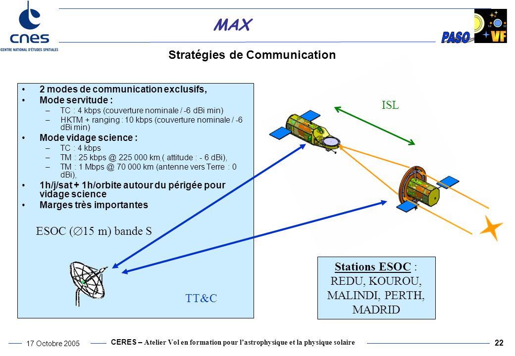 CERES – Atelier Vol en formation pour l'astrophysique et la physique solaire 17 Octobre 2005 22 MAX Stratégies de Communication 2 modes de communication exclusifs, Mode servitude : –TC : 4 kbps (couverture nominale / -6 dBi min) –HKTM + ranging : 10 kbps (couverture nominale / -6 dBi min) Mode vidage science : –TC : 4 kbps –TM : 25 kbps @ 225 000 km ( attitude : - 6 dBi), –TM : 1 Mbps @ 70 000 km (antenne vers Terre : 0 dBi), 1h/j/sat + 1h/orbite autour du périgée pour vidage science Marges très importantes ESOC (  15 m) bande S ISL TT&C Stations ESOC : REDU, KOUROU, MALINDI, PERTH, MADRID