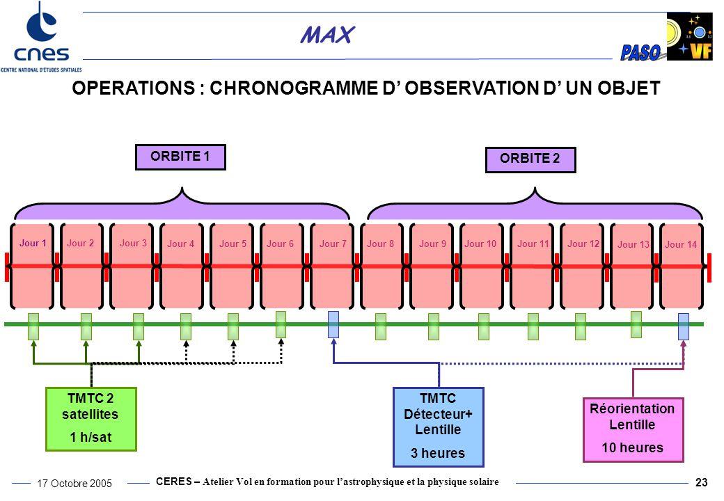CERES – Atelier Vol en formation pour l'astrophysique et la physique solaire 17 Octobre 2005 23 MAX Jour 13Jour 14 OPERATIONS : CHRONOGRAMME D' OBSERVATION D' UN OBJET Jour 1Jour 2Jour 3 Jour 4Jour 5Jour 6Jour 7Jour 8Jour 9Jour 10Jour 11Jour 12 TMTC 2 satellites 1 h/sat TMTC Détecteur+ Lentille 3 heures Réorientation Lentille 10 heures ORBITE 1 ORBITE 2