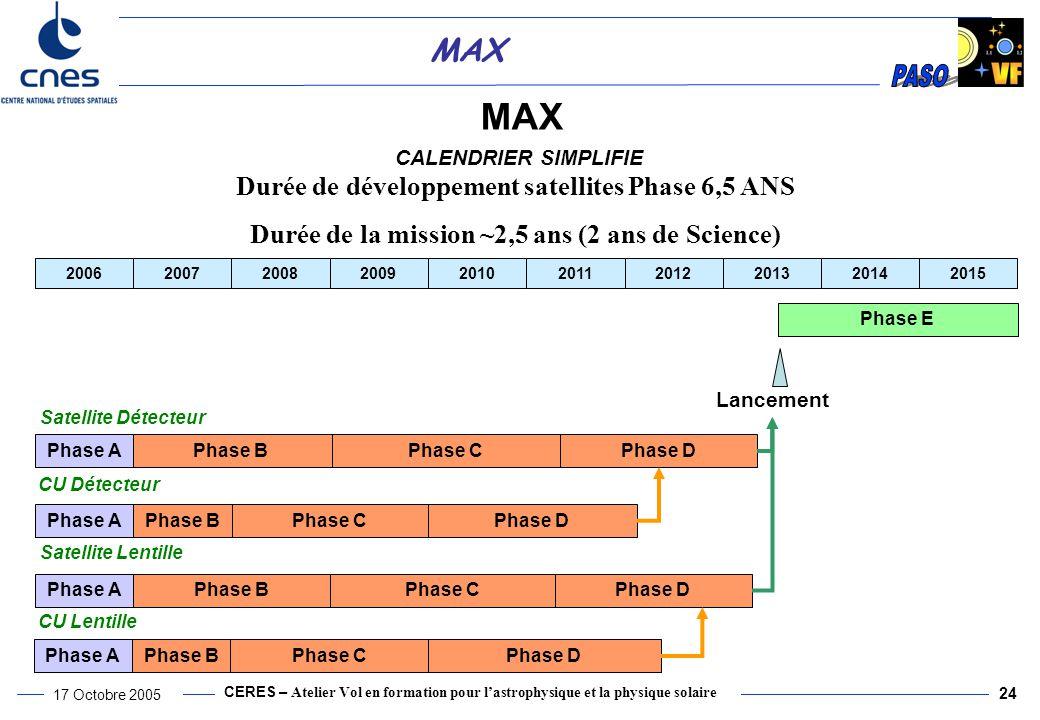 CERES – Atelier Vol en formation pour l'astrophysique et la physique solaire 17 Octobre 2005 24 MAX CALENDRIER SIMPLIFIE Phase B 200620072008200920102011201220132014 Phase APhase CPhase D Phase E Phase APhase BPhase CPhase D Lancement Phase APhase BPhase CPhase D Phase APhase BPhase C 2015 Satellite Détecteur Satellite Lentille CU Détecteur CU Lentille Phase D Durée de développement satellites Phase 6,5 ANS Durée de la mission ~2,5 ans (2 ans de Science)