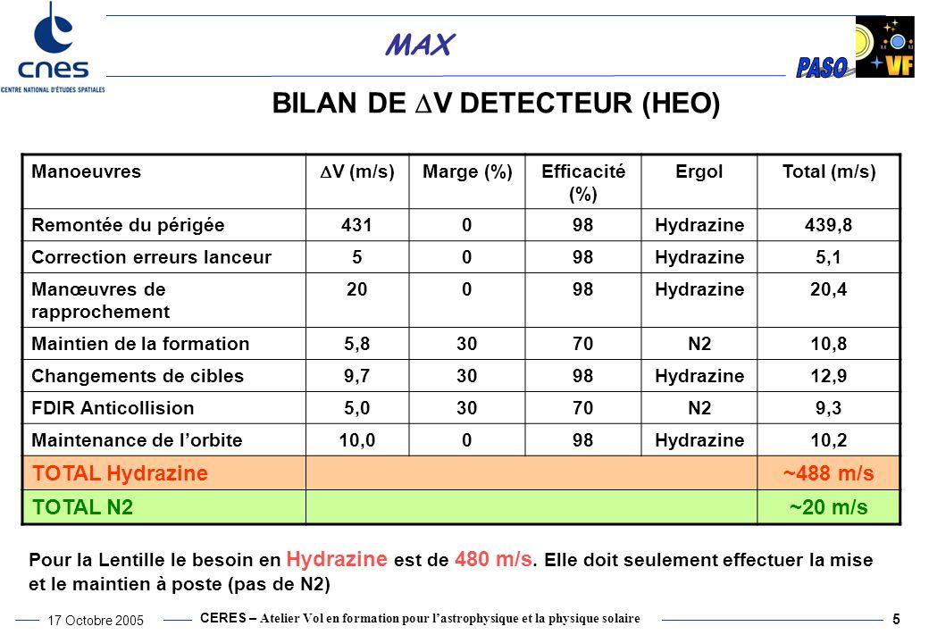 CERES – Atelier Vol en formation pour l'astrophysique et la physique solaire 17 Octobre 2005 5 MAX BILAN DE  V DETECTEUR (HEO) Manoeuvres  V (m/s) Marge (%)Efficacité (%) ErgolTotal (m/s) Remontée du périgée431098Hydrazine439,8 Correction erreurs lanceur5098Hydrazine5,1 Manœuvres de rapprochement 20098Hydrazine20,4 Maintien de la formation5,83070N210,8 Changements de cibles9,73098Hydrazine12,9 FDIR Anticollision5,03070N29,3 Maintenance de l'orbite10,0098Hydrazine10,2 TOTAL Hydrazine~488 m/s TOTAL N2~20 m/s Pour la Lentille le besoin en Hydrazine est de 480 m/s.