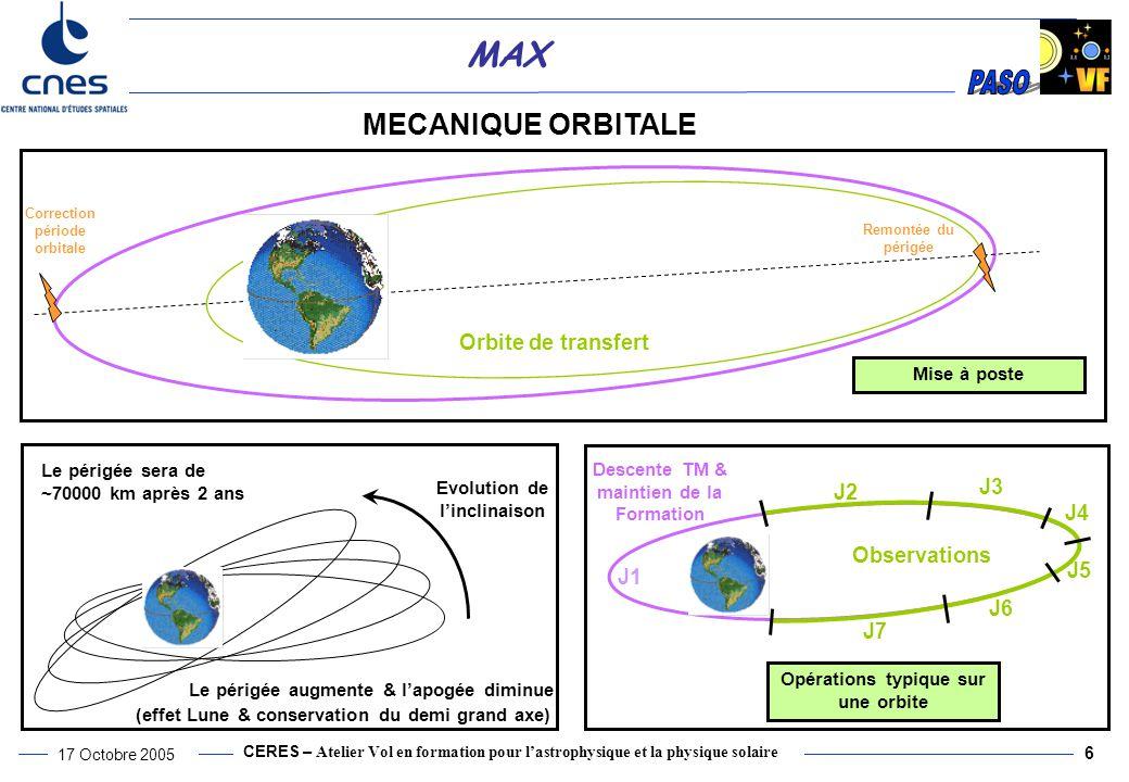 CERES – Atelier Vol en formation pour l'astrophysique et la physique solaire 17 Octobre 2005 6 MAX MECANIQUE ORBITALE Observations Descente TM & maintien de la Formation Evolution de l'inclinaison Le périgée augmente & l'apogée diminue (effet Lune & conservation du demi grand axe) J2 J7 J6 J3 J4 J5 J1 Opérations typique sur une orbite Mise à poste Orbite de transfert Remontée du périgée Correction période orbitale Le périgée sera de ~70000 km après 2 ans