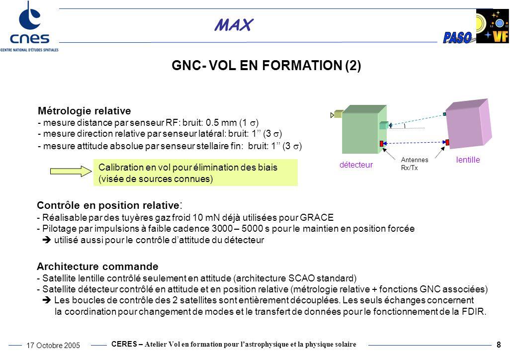 CERES – Atelier Vol en formation pour l'astrophysique et la physique solaire 17 Octobre 2005 8 MAX Métrologie relative - mesure distance par senseur RF: bruit: 0.5 mm (1  ) - mesure direction relative par senseur latéral: bruit: 1'' (3  ) - mesure attitude absolue par senseur stellaire fin: bruit: 1'' (3  ) Contrôle en position relative : - Réalisable par des tuyères gaz froid 10 mN déjà utilisées pour GRACE - Pilotage par impulsions à faible cadence 3000 – 5000 s pour le maintien en position forcée  utilisé aussi pour le contrôle d'attitude du détecteur Architecture commande - Satellite lentille contrôlé seulement en attitude (architecture SCAO standard) - Satellite détecteur contrôlé en attitude et en position relative (métrologie relative + fonctions GNC associées)  Les boucles de contrôle des 2 satellites sont entièrement découplées.