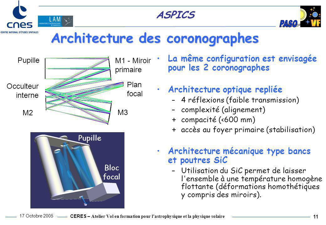 CERES – Atelier Vol en formation pour l'astrophysique et la physique solaire 17 Octobre 2005 11 ASPICS Architecture des coronographes Pupille M1 - Mir