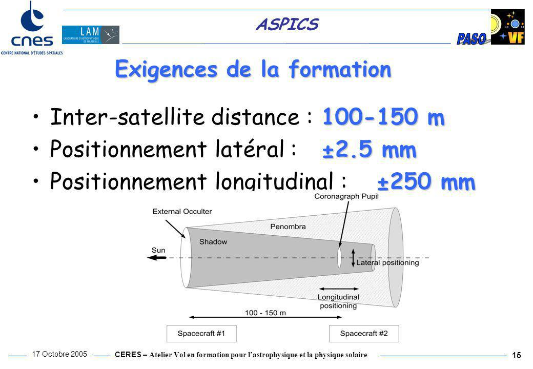 CERES – Atelier Vol en formation pour l'astrophysique et la physique solaire 17 Octobre 2005 15 ASPICS 100-150 mInter-satellite distance : 100-150 m ±2.5 mmPositionnement latéral : ±2.5 mm ±250 mmPositionnement longitudinal : ±250 mm Exigences de la formation