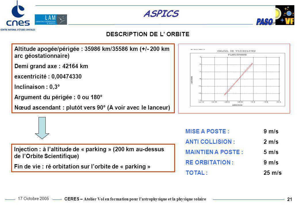 CERES – Atelier Vol en formation pour l'astrophysique et la physique solaire 17 Octobre 2005 21 ASPICS DESCRIPTION DE L' ORBITE Altitude apogée/périgé